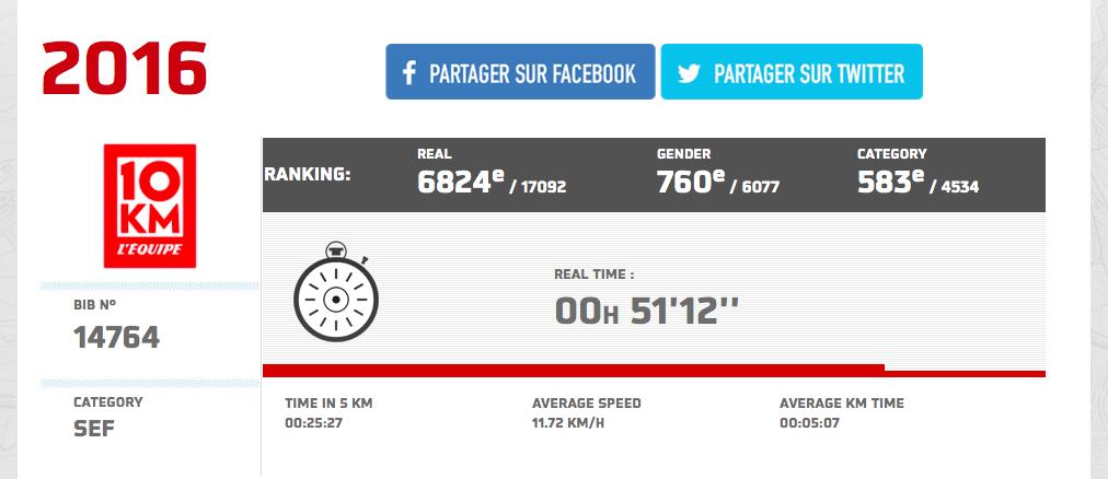 Résultat officiel 10km l'équipe 2016